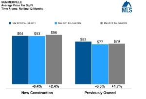 Average Price Per Square Foot in Summerville, SC