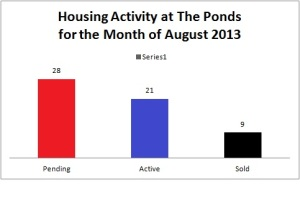 Housing Activity in The Ponds, Summerville SC