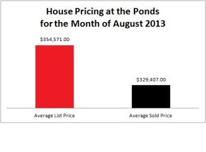 Average List Price at The Ponds, Summerville SC