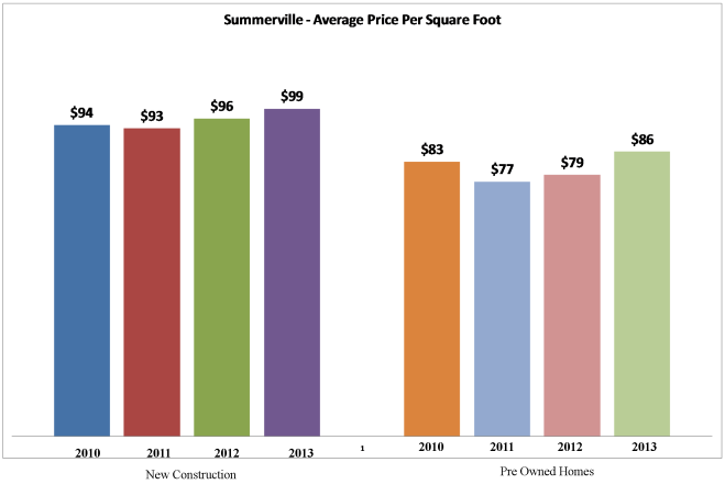 Average Price Per Square Foot in Summerville, SC