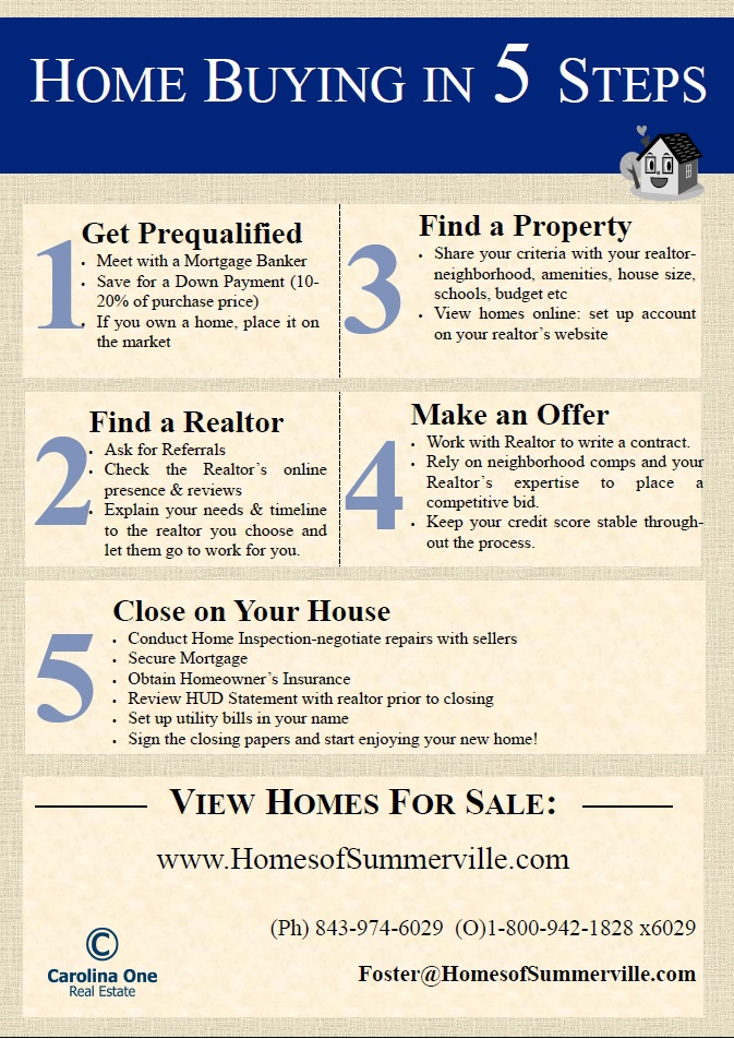 Five Steps To Buying A Summerville SC Home