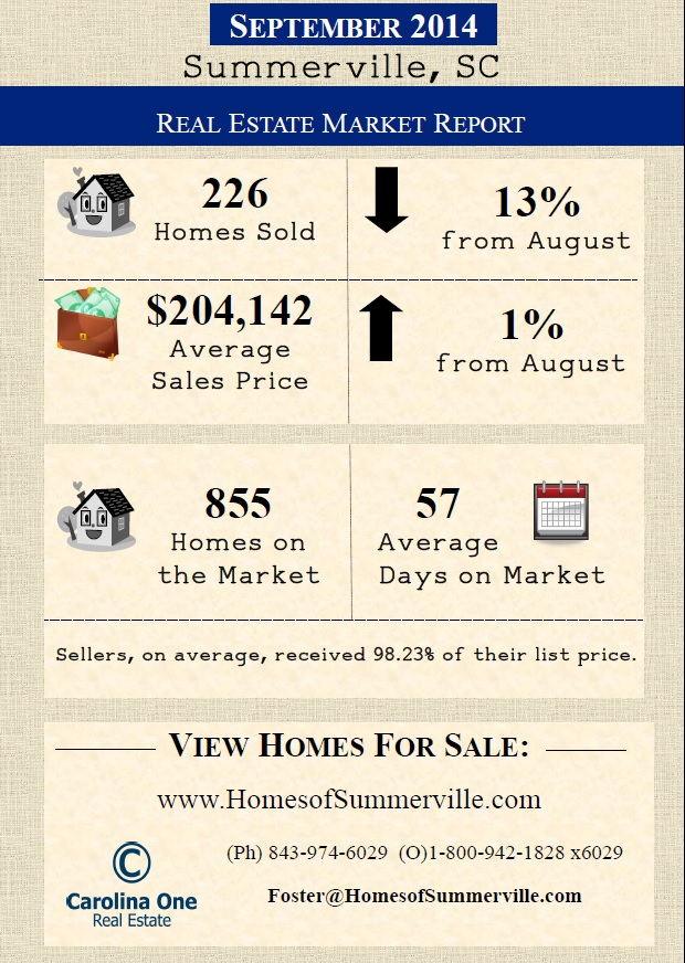 Market Report for Summerville, SC for September 2014