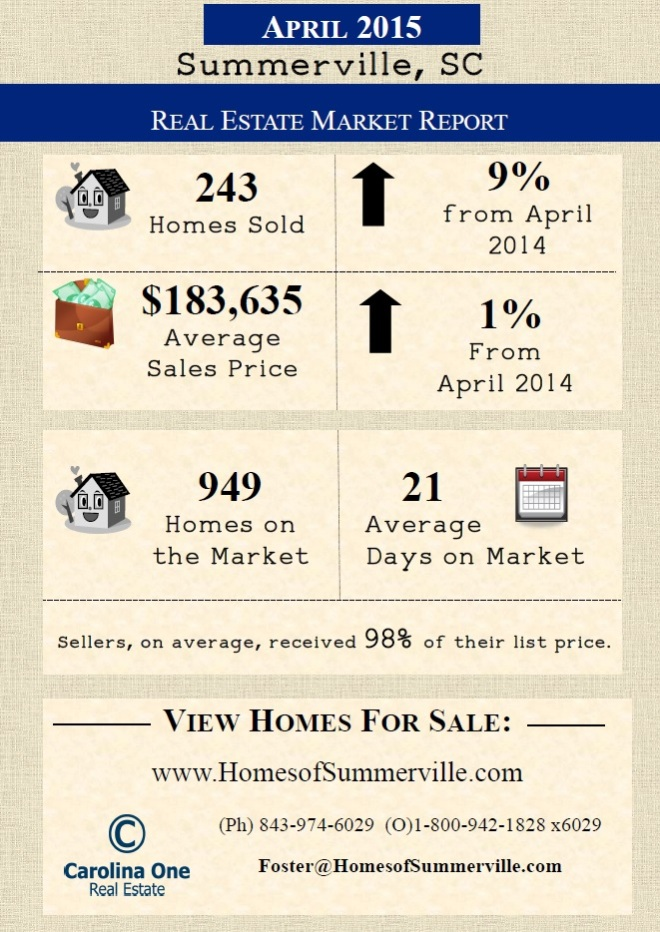 Summerville SC Real Estate Market Conditions