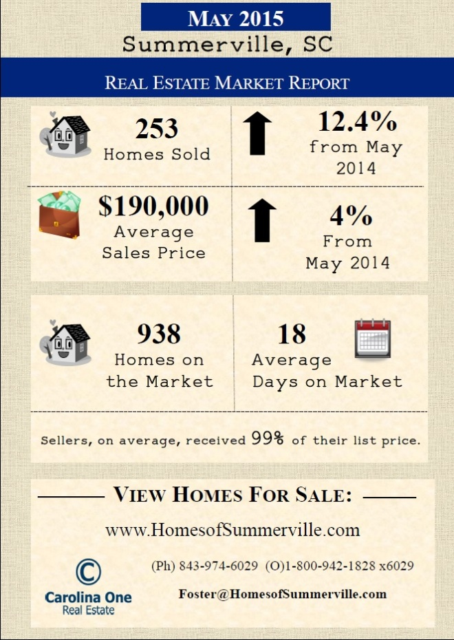 Summerville SC Real Estate Market Report for May 2015