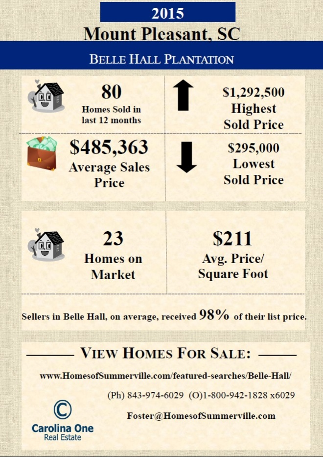 Homes for Sale in Belle Hall Plantation