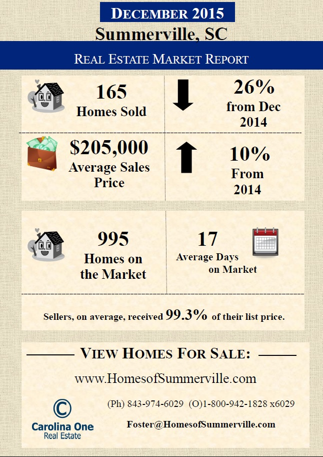 Summerville SC Market Report with Foster Smith