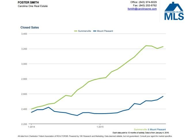 Houses Sold in Summerville, SC