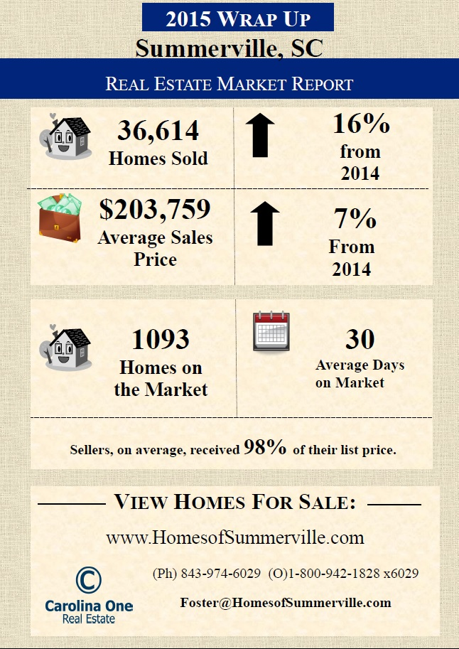 Summerville SC Real Estate Market Wrap Up for 2015
