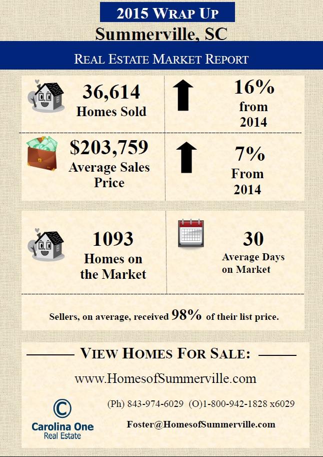 Summerville SC Real Estate Market Wrap Up for 2015