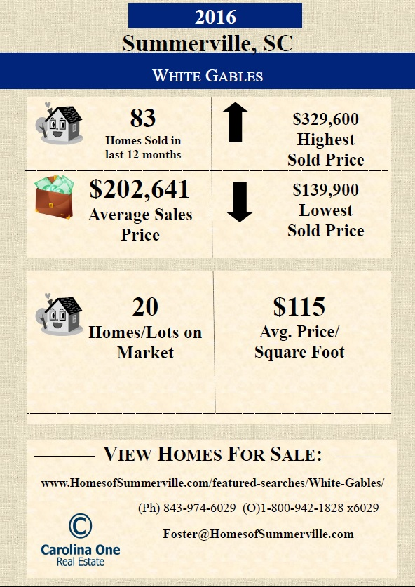 White Gables Homes for Sale - Summerville SC Real Estate