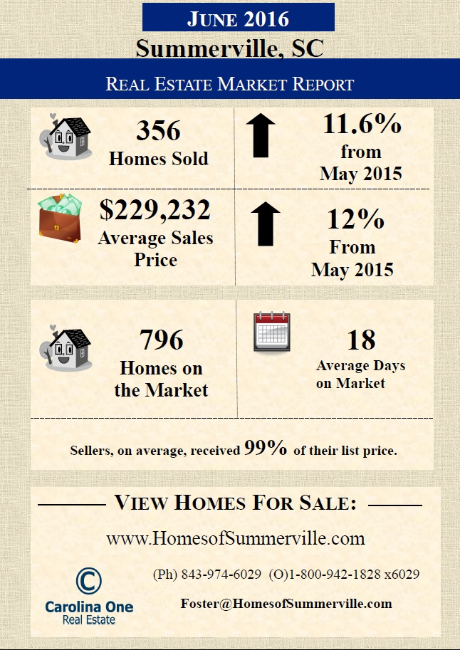 Summerville Real Estate Market Report