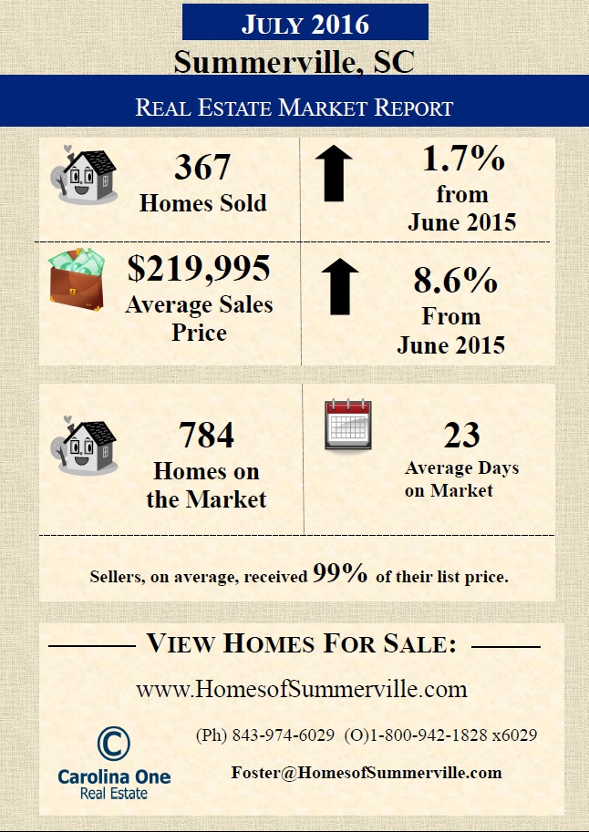 Summerville SC Real Estate Market Report