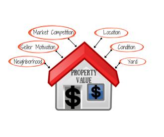 Real Estate for Sale in Summerville, SC