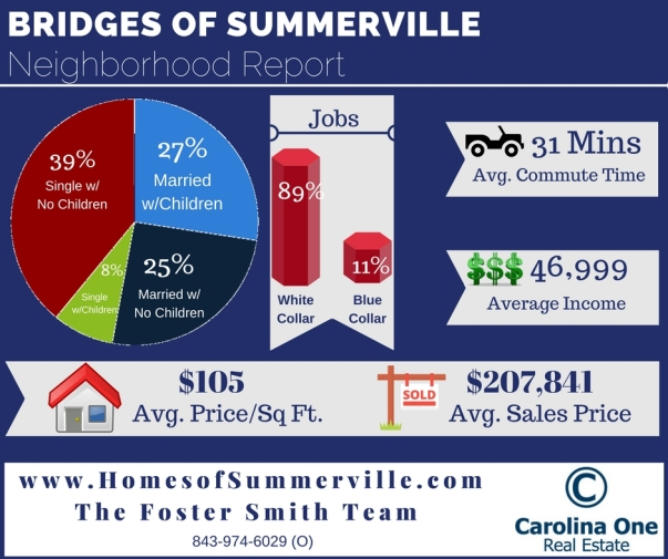 Homes for Sale in Briges of Summerville