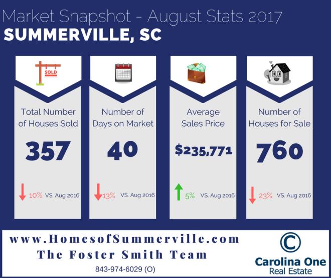 Summerville Real Estate Market Conditions