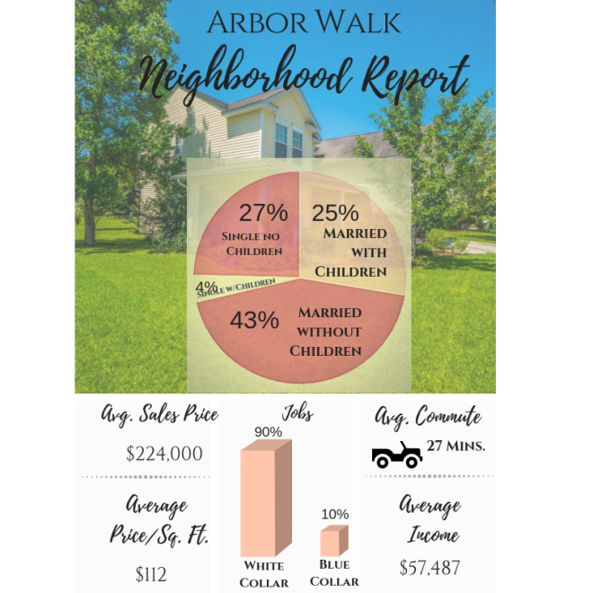 Homes for Sale in Arbor Walk