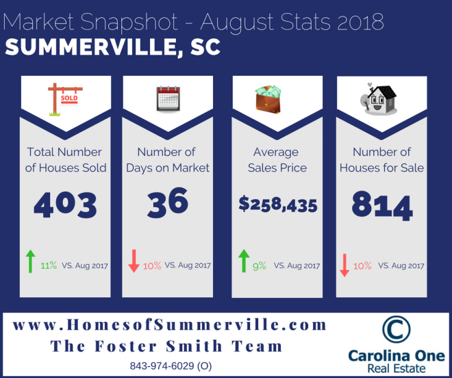 Homes for Sale in Summerville, SC