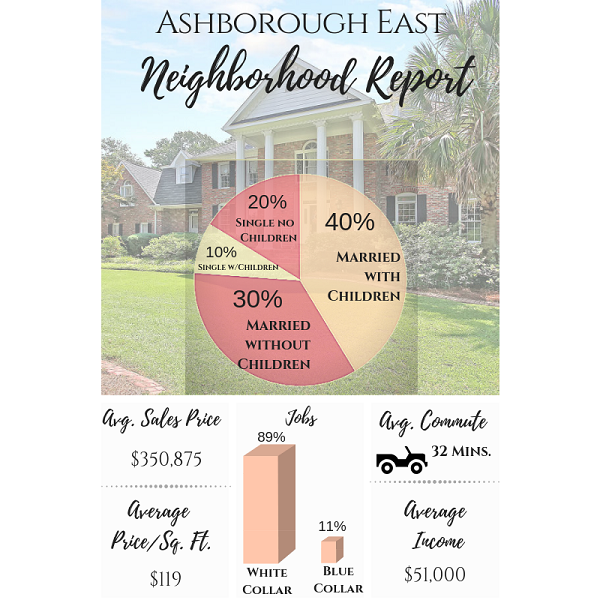 Homes for Sale in Ashborough East in Summerville, SC