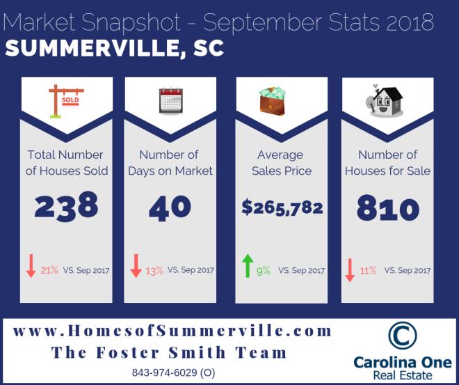 Summerville SC Real Estate Market Update
