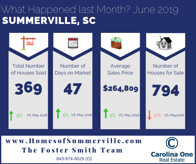 Real Estate Market Conditions for Summerville, SC