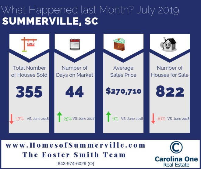 Summerville Real Estate Market Reports