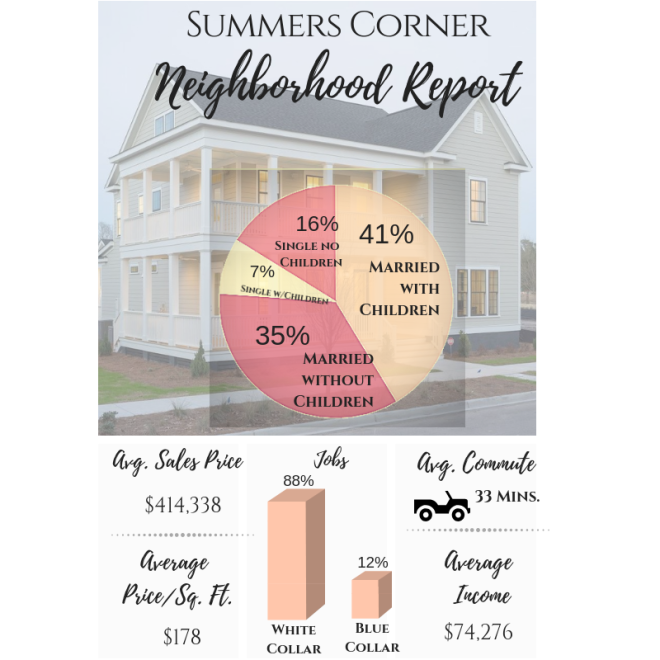 Homes for Sale in Summers Corner