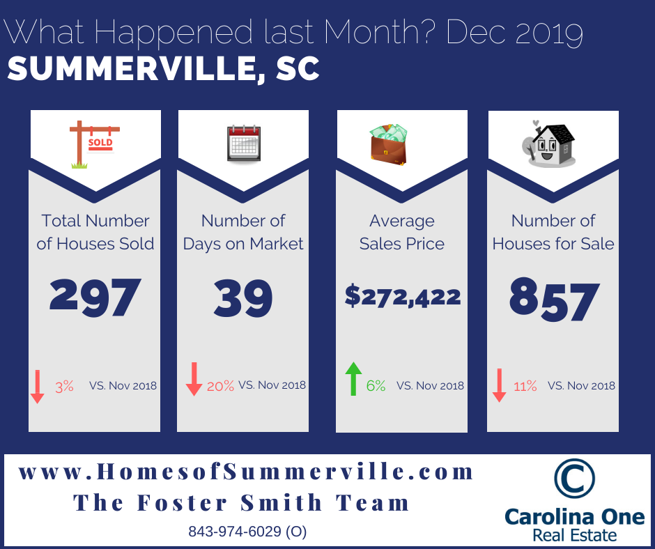 Summerville Real Estate Market Conditions