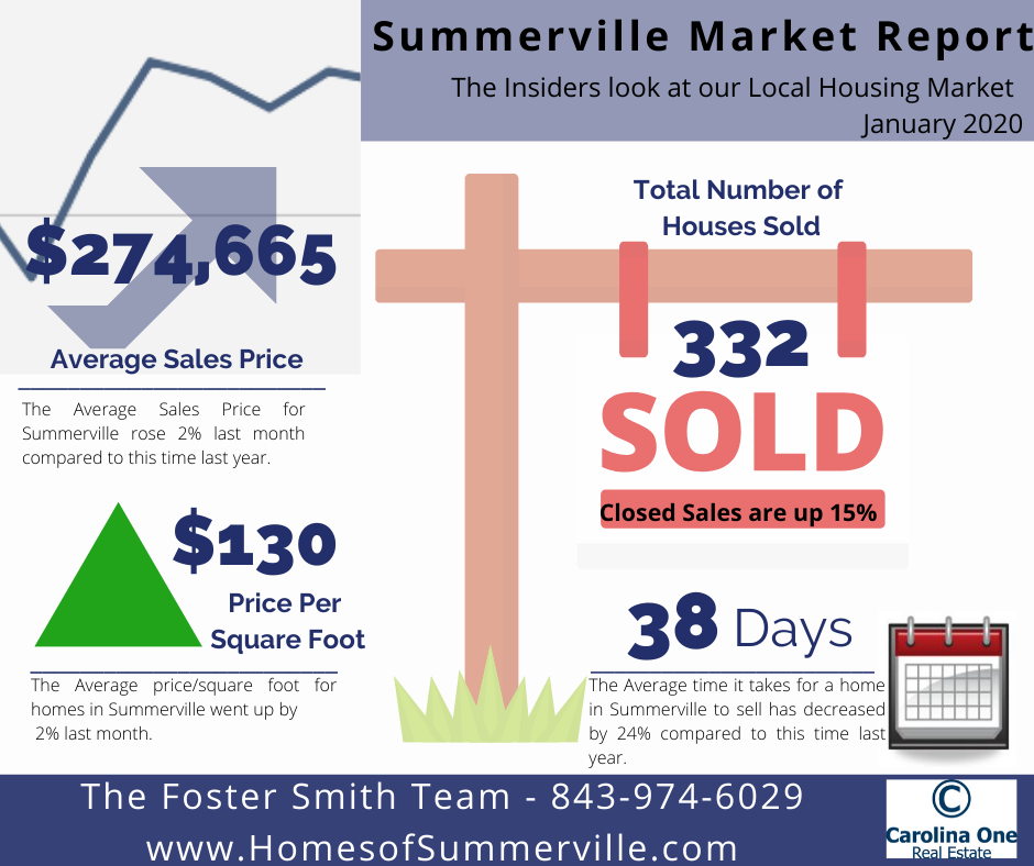 Summerville Real Estate Market Report