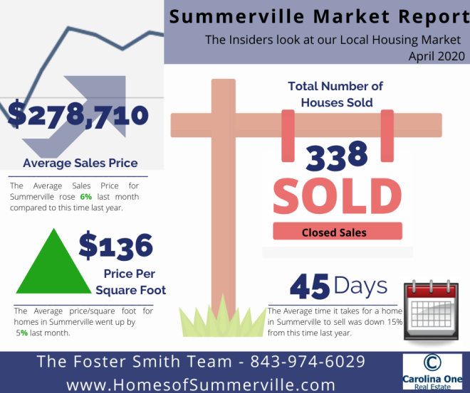 Summerville SC Real Estate Market Reports